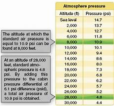 Standard Pressure Chart Pressurized Aircraft Part One