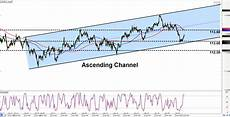 Chf Jpy Chart Intraday Charts Update More Channels With Chf Jpy Amp Nzd