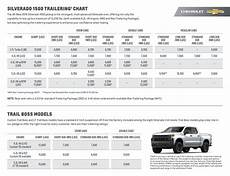 Chevy Silverado Towing Chart 2019 Chevy Silverado 1500 Towing And Trailering Packages