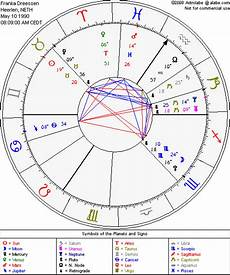 How To Find My Astrology Chart My Birthchart Find Out Yours On Birth Chart