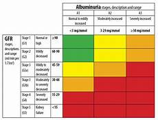 Ckd Stages Chart Chronic Kidney Disease Stages
