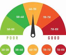 Experian Credit Score Range Chart How Does A Credit Score Affect Your Mortgage Rate