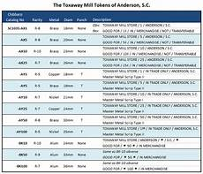 South Carolina Grading Scale Chart The Toxaway Cotton Mill Tokens Of Anderson Sc