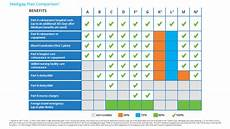 Obamacare Plan Comparison Chart Medicare Supplement Plan N Is It Right For You
