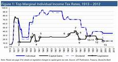 Capital Gain Rate Chart Chart Higher Capital Gains Tax Rates Are Bad News For