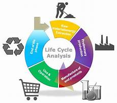 Life Cycle Analysis Life Cycle Assessment Zircon Industry Association