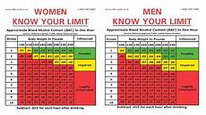 Weight Alcohol Tolerance Chart Drunk Driving Charges The Weight Of Evidence And