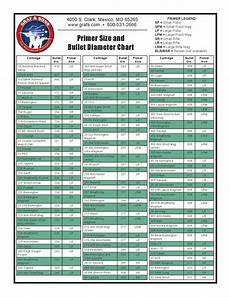 Case Trim Length Chart Primer Size And Bullet Diameter Chart By Graf Amp Sons Inc