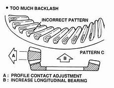 Tooth Contact Pattern Tm 9 2320 364 34 4 782
