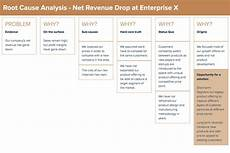 Root Cause Analysis Template Root Cause Analysis Template By Xtensio It S Free