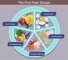 Food Groups Chart Healthy Foods