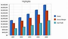 Skin Sale Chart Global Marketing Business Plan Sample Executive Summary