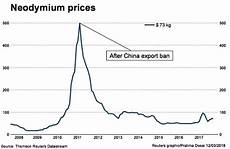 Neodymium Price Chart Tesla S Electric Motor Shift To Spur Demand For Rare Earth
