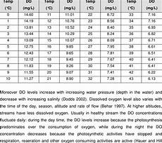 Dissolved Oxygen Temperature Chart 1 Saturated Dissolved Oxygen Concentrations Vary With