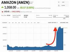 Jeff Chart Jeff Bezos Regains The Title Of World S Richest Person