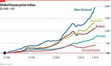 Global House Price Index The Big Picture