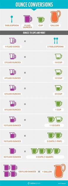 Conversion Chart For Grams To Ounces For Cooking Cooking Measurement Conversions Chart Simplemost