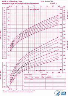Toddler Girl Growth Chart Infant Growth Chart Girl World Of Reference