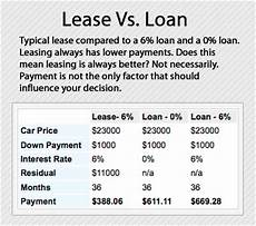 Rent Vs Lease Car How To Lease A Car The Advantages And Disadvantages Of