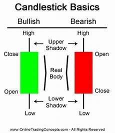 Candlestick Stock Chart Explained Basic Candlesticks Pattern Part 1