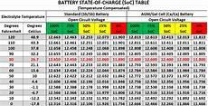 Power Probe Chart Beginning Basic Part 1 Power Probe Tek