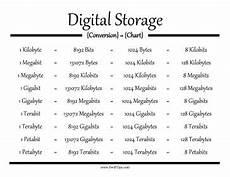 Data Size Conversion Chart Kilobytes Megabits Gigabytes Terabits Petabytes And