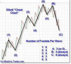 Elliott Wave Charting Tools Elliott Wave Quick Cheat Sheets