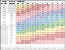 Easton Arrow Size Chart Arrow Sizing Chart