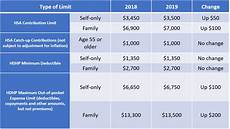 2018 Hsa Contribution Limits Chart Irs Announces Hsa Limits For 2019 Sima Financial Group
