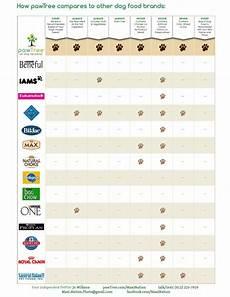 Grain Free Dog Food Comparison Chart Dog Food Comparison Chart Pawtree Com Maxination แฟนอาร ท