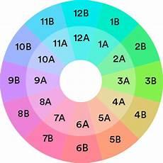 Dj Mixing Chart Harmonic Mixing Guide Mixed In Key