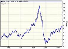 Brent Oil Online Chart Oil Price On Course For One Week Plunge Of 11 Daily