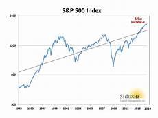 S P 500 Chart 10 Years October 2014 Investing Caffeine