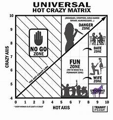 Vs Crazy Chart Most Important Graph The Crazy Scale 9gag