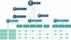 Large Organizational Chart Template Organizational Chart Templates Agama Bingkai