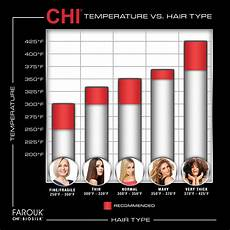Flat Iron Comparison Chart Chi Air Classic 1 Inch Flat Iron Fire Red Ca1013