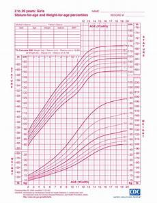 Girl Baby Growth Chart Calculator Growth Charts For Girls From Babies To Teens