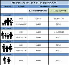 Water Storage Tank Size Chart Frequently Asked Questions Australian Water