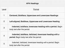 Apa Format Structure Apa Structure And Formatting Of Specific Elements
