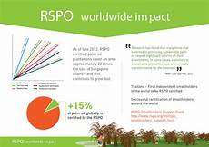 Rsp Po All About Palm Oil Roundtable On Sustainable Palm Oil Rspo