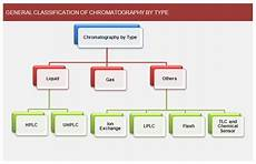 Types Of Chromatography Chromatography Systems Market Global Industry Analysis
