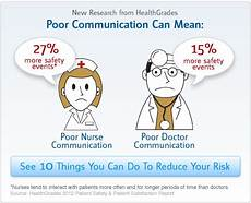 Health Communication Patient Safety N415son24