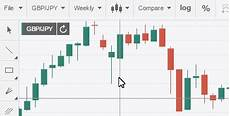 Live Charts Currency Strength Currency Live Charts Livecharts Co Uk Currency Strength