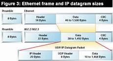 Ethernet Header Real Time Ethernet Embedded