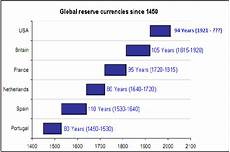 Global Currency Chart Goodbye Greenback History Indicates The Dollar Has Almost