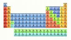 tavola peiodica liceo delle scienze applicate liceo berto