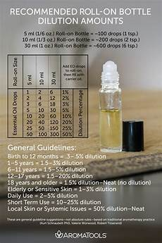 Rollerball Dilution Chart The Art Of Roller Bottle Blending Aromatools Blog