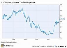 Dollar Vs Japanese Yen Chart Hewlett Packard Is Primed For Big Printing Profit The