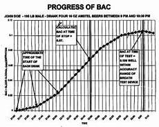 Dui Chart Ca Retrograde Extrapolation In Dui Cases Orange County Dui