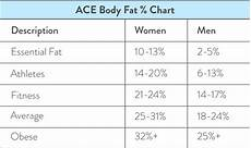 Bone Mass Chart Kg Average Heart Weight What Is The Average Weight Of